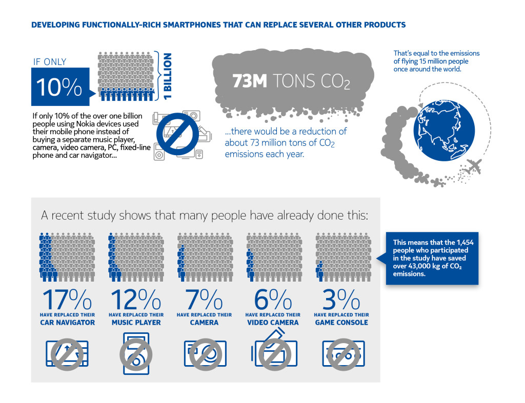 Infographics Client: Nokia People&Planet report